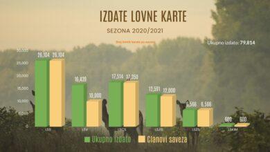 Photo of Lovstvo u Srbiji 2020/2021 u brojkama